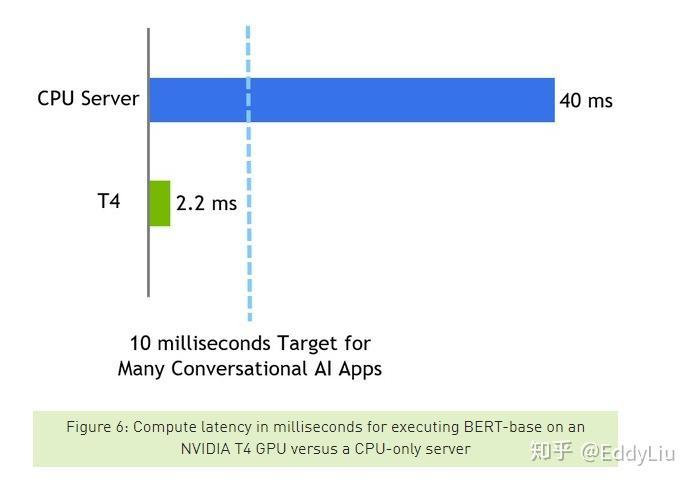 BERT模型推理加速优化实践