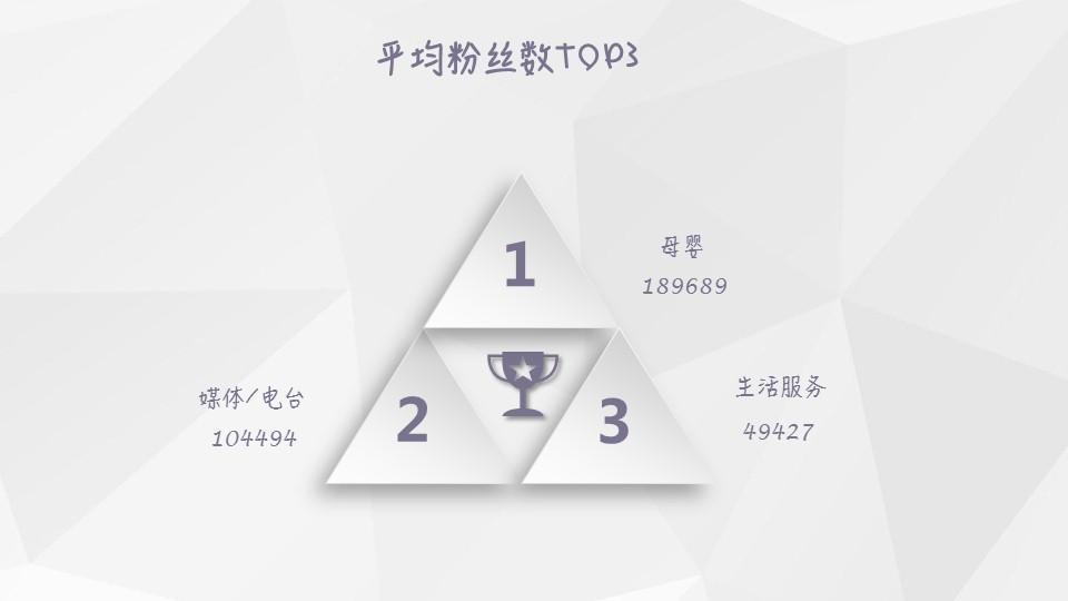 【独家】2018年12月微信公众号粉丝增长数据报告插图(5)