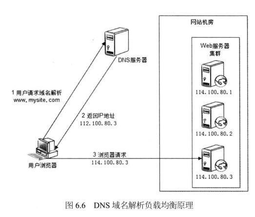 DNS负载均衡策略