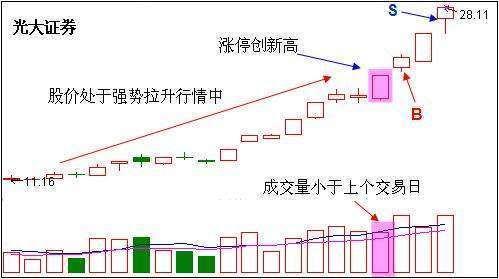 股民大家庭:超短线选股秘诀?超短线炒股稳定赚钱【实战经验】