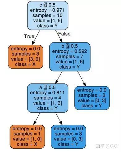 实用 | 分享一个决策树可视化工具