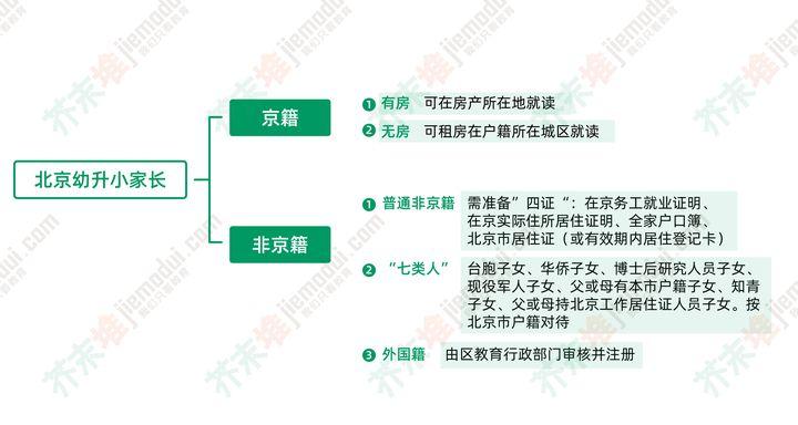 在北京为什么非京籍幼升小那么难?(图2)