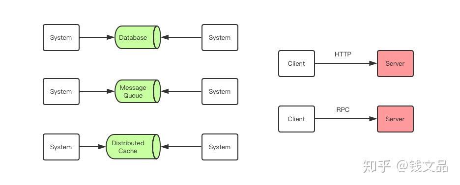 通俗地解释一下RPC框架