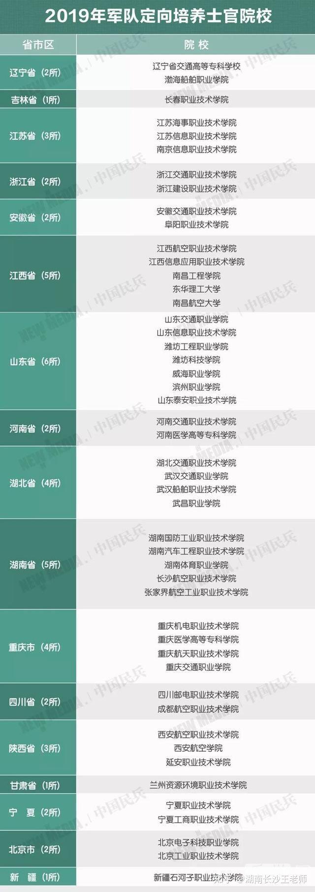 长沙凯舟科技职业学校:国防预备役开始报名了,招收初中毕业生 商业资讯 第8张