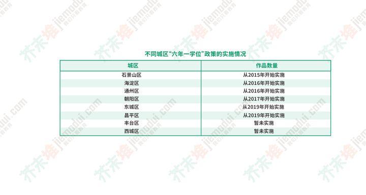 在北京为什么非京籍幼升小那么难?(图10)
