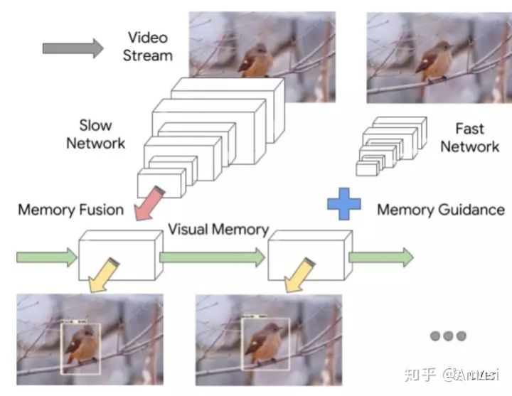 Object Detection Update (2019/1~2019/3) | Qiang Zhang