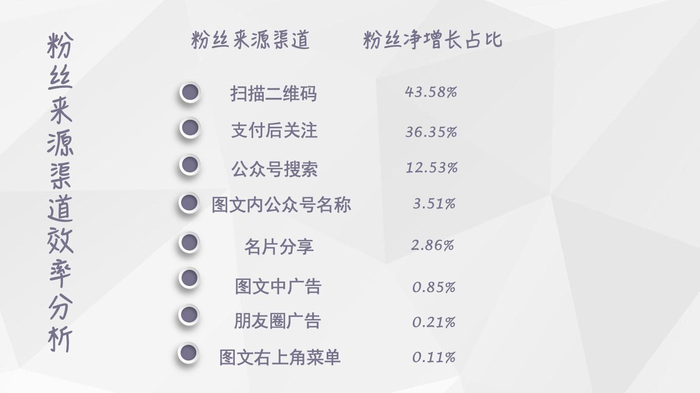 【独家】2018年8月微信公众号粉丝增长数据报告插图(1)