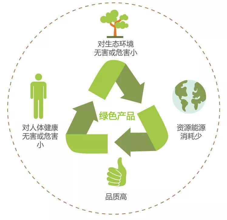 一分钟看懂绿色产品认证插图