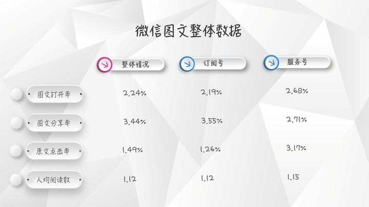 【独家】2018年1季度微信公众号图文群发数据报告插图(1)