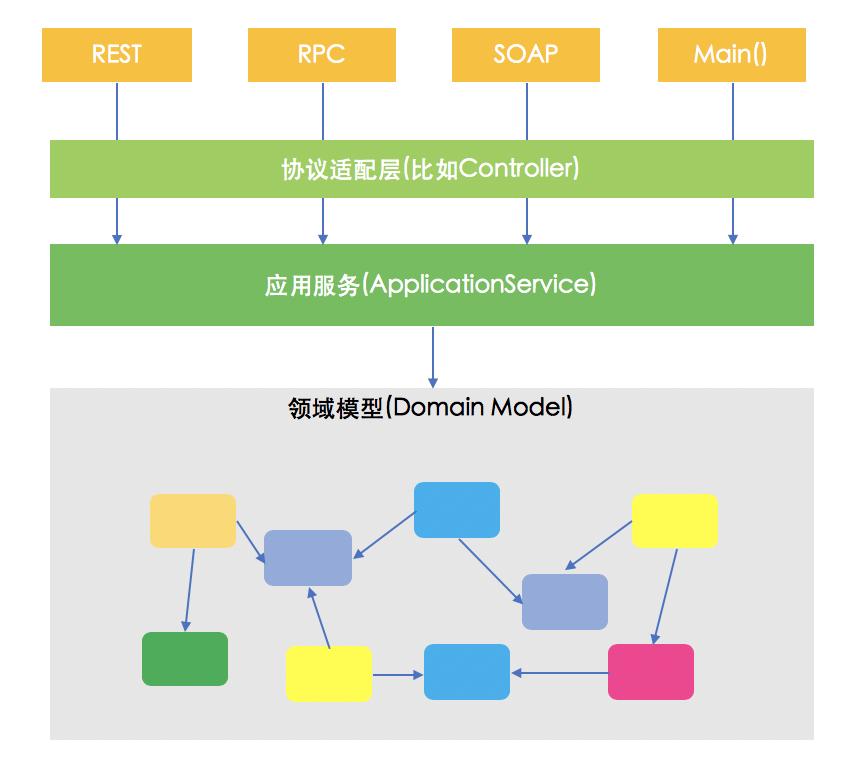 DDD领域驱动设计架构图