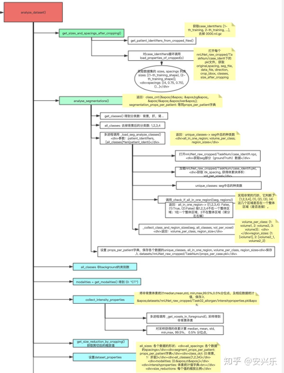 analyze_dataset