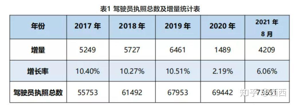 驾驶员数据统计2021年8月简报(图1)