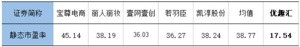 优趣汇(2177.HK)尽享赛道红利,估值或靠拢同类上市公司