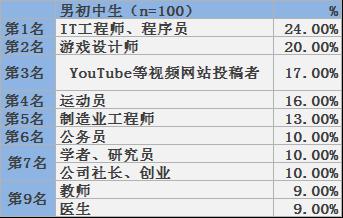 人 万 Youtube 100