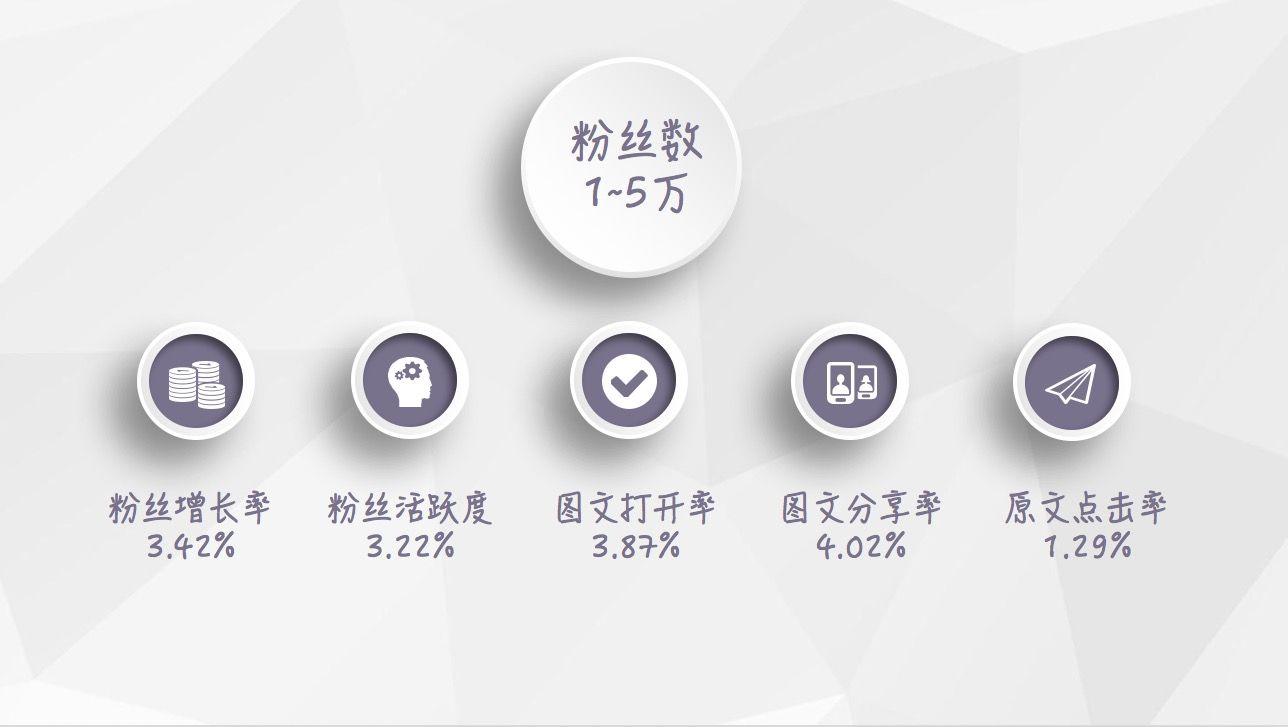 【最新】2018年1月微信公众号等级数据报告插图(1)