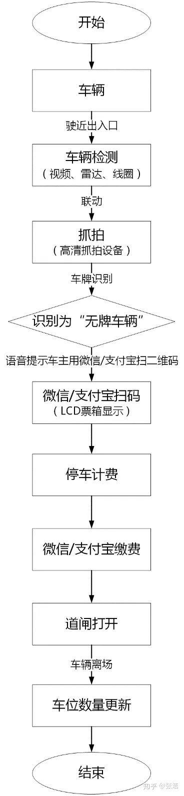 萍鄉完整的停車場道閘管理系統設計方案(萍鄉停車系統智能道閘安裝)(圖8)