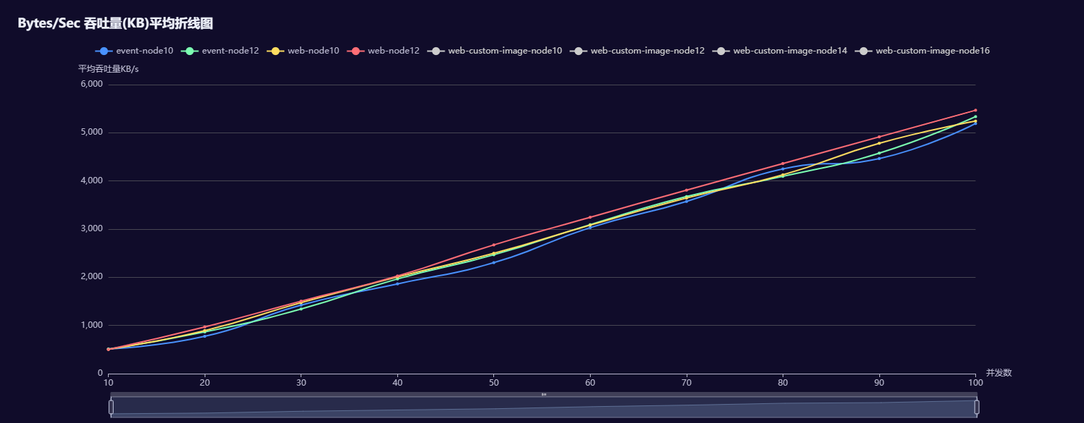 Bytes_Sec 吞吐量(KB)平均折线图