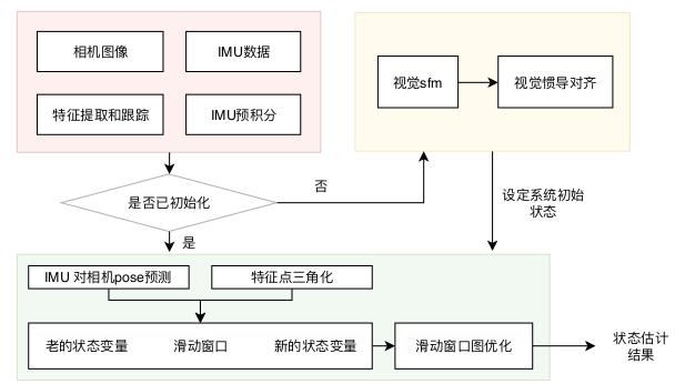 从零手写VIO——(六)VINS 初始化和 VIO 系统插图(86)