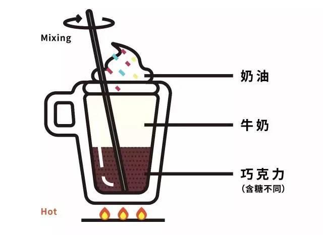 寻找热巧克力界的真爱(这是一篇有温度的测评)巧克力3