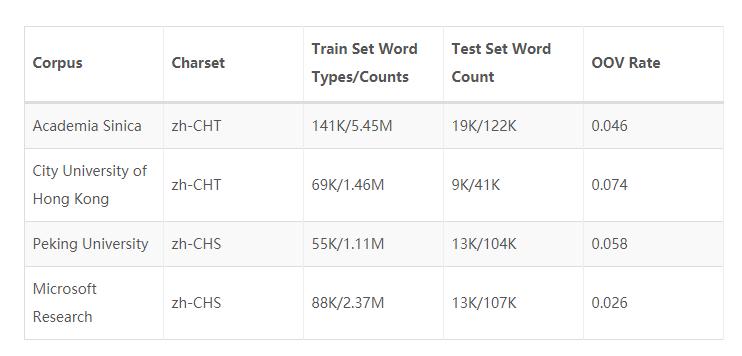 中文分词算法简介
