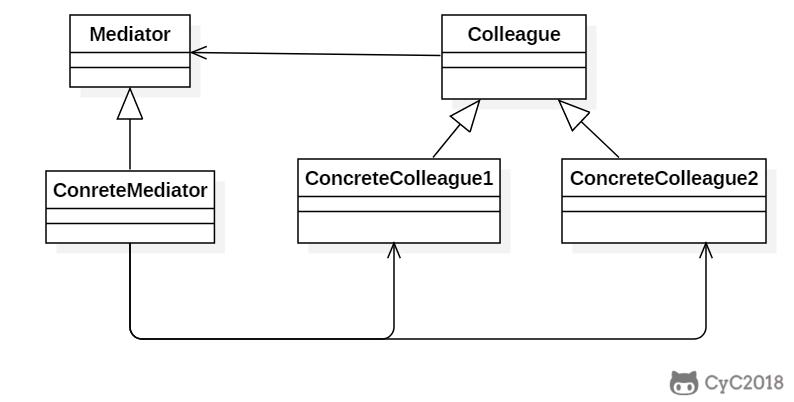 《Java的23种设计模式,详细讲解(二)》