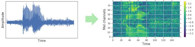 在添加到网络之前,音波图被转变成可视图片(在这个案例中,是梅尔谱图)