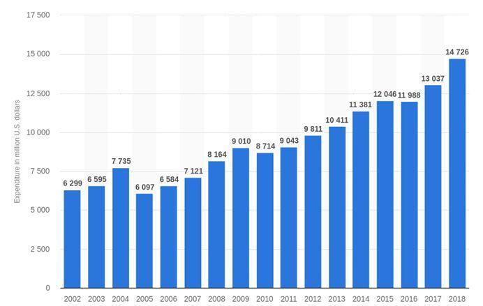 微软公司从2002年到2018年的研发费用