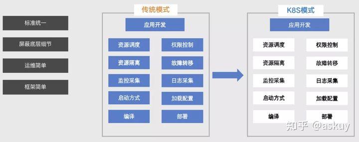 石墨文档基于K8S的Go微服务实践(上篇)(图3)