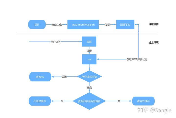PWA-PLUS 架构