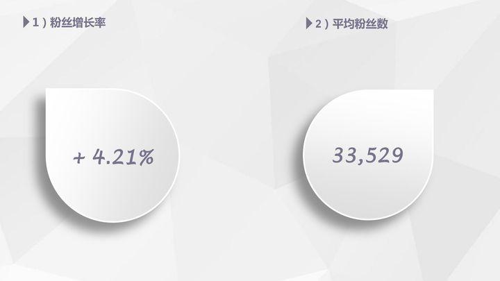 【独家】2018年3月微信公众号粉丝增长数据报告插图