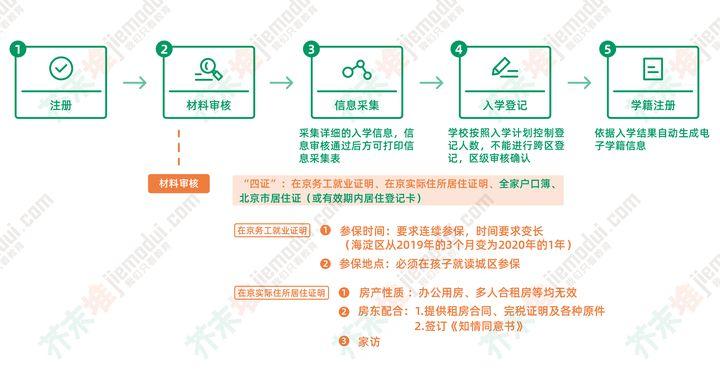 在北京为什么非京籍幼升小那么难?(图6)