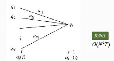 隐马尔可夫模型HMM插图43
