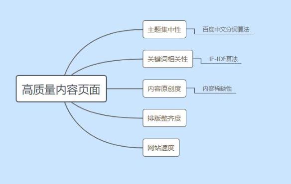 seo网站优化+关键字分析+方法论-B2B网站搜索优化技术方案