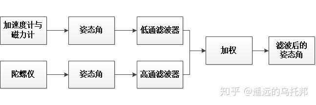 导航系统设计专题(二)——传感器与组合导航系统(下)插图