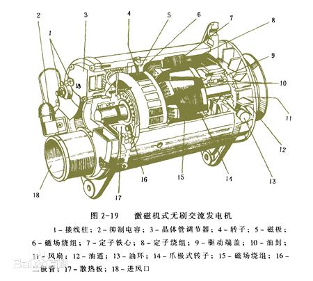 示波器测量汽车<font color='red'>发电机</font>电流和电压的方法