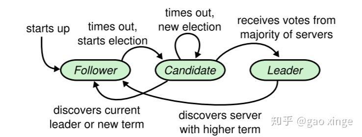 raft协议为什么有election和heartbeat timeout的区分?