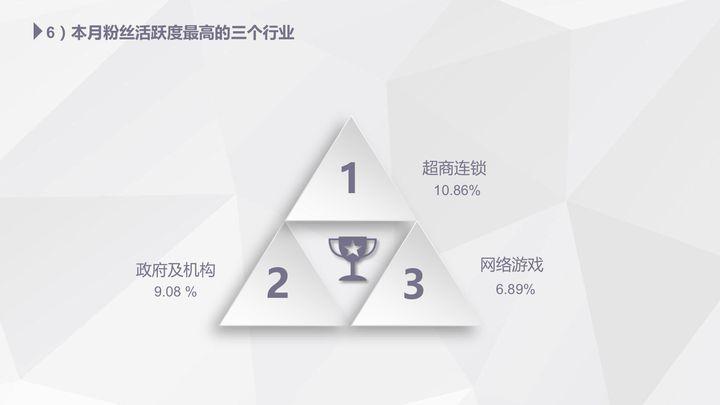 【独家】2018年4月微信公众号粉丝增长数据报告插图(4)