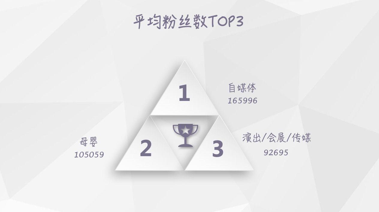【独家】2018年6月微信公众号粉丝增长数据报告插图(5)
