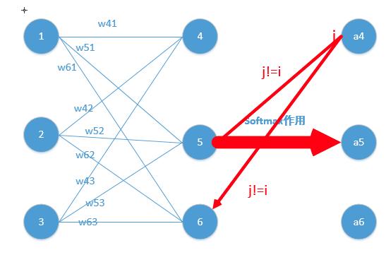 http://pic1.zhimg.com/50/v2-b7811bdeb220ee46f00d7b2de0ab1ab4_hd.jpg_详解softmax函数以及相关求导过程-u013550000的博客-CSDN博客