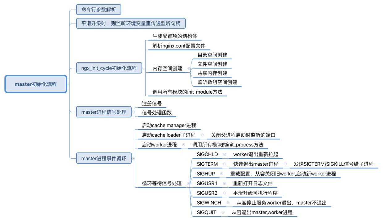 master初始化流程.png