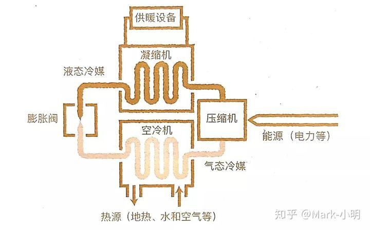 5分钟看图秒懂地源热泵插图(2)