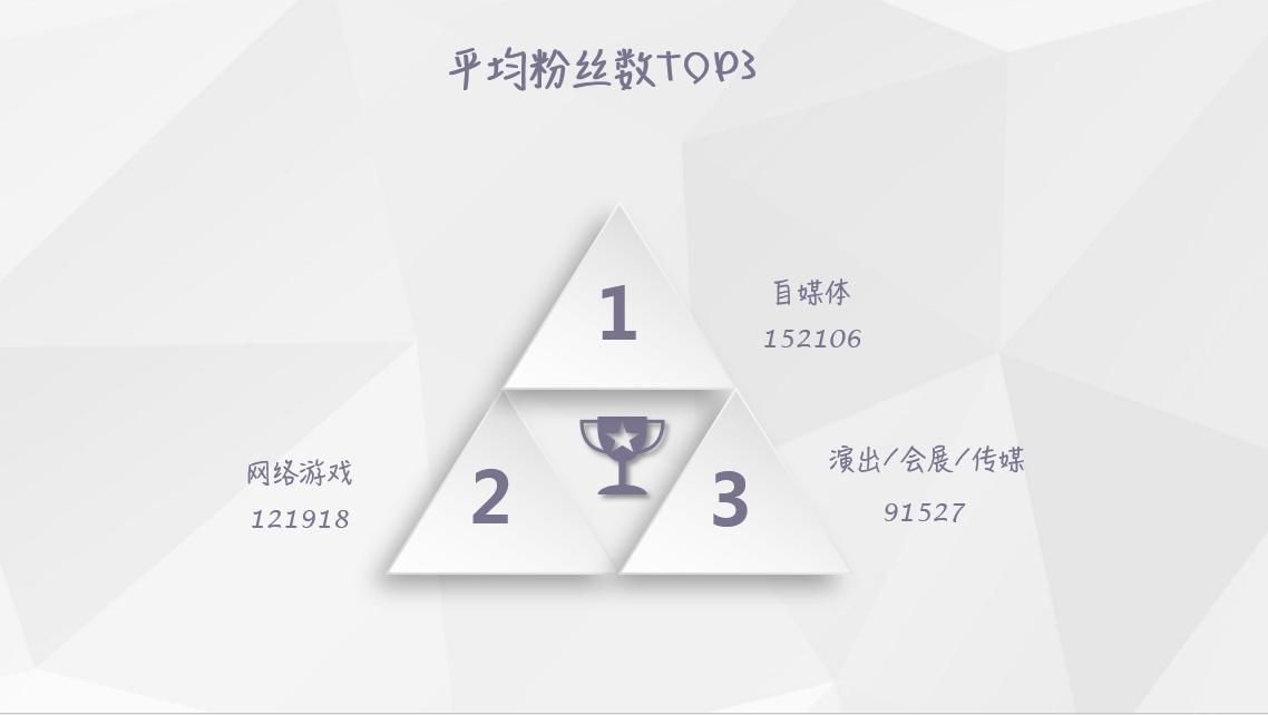 【独家】2018年7月微信公众号粉丝增长数据报告插图(5)