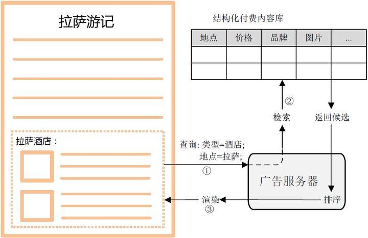 移动营销还有哪些新场景、新机会?-CNMOAD 中文移动营销资讯 2