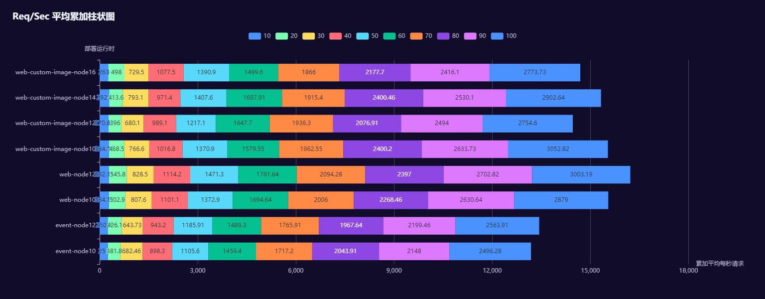 Req_Sec 平均累加柱状图