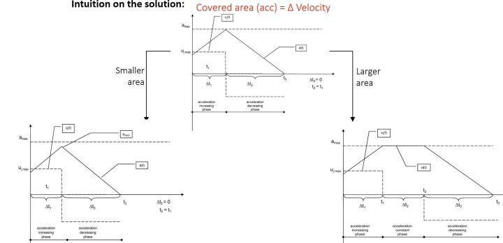 环境感知与规划专题(七)——基于稀疏点云的避障规划器(一)插图(4)