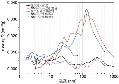 新技术|一文带你理解核磁共振冻融纳米测孔法