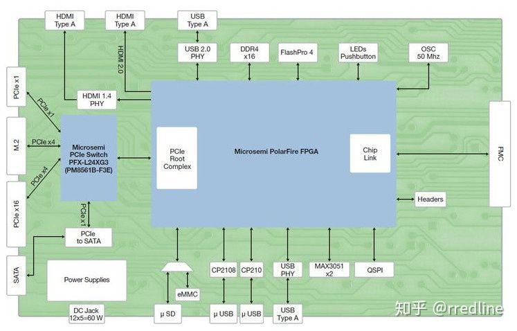国内芯片技术交流-RISC-V - 解决国产民用处理器困局的终极方案?risc-v单片机中文社区(16)