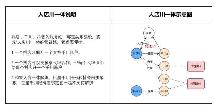 巨量千川平台使用手册,(淘宝直通车有用吗),千川直播广告