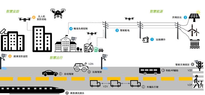 5G 网络将会怎样改变世界