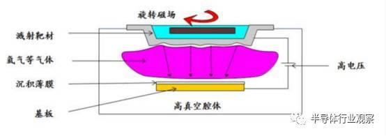 国内芯片技术交流-中国半导体在三个领域打破了国外垄断 半导体行业观察risc-v单片机中文社区(6)